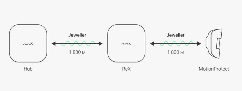 ReX Ajax schema trasmissione